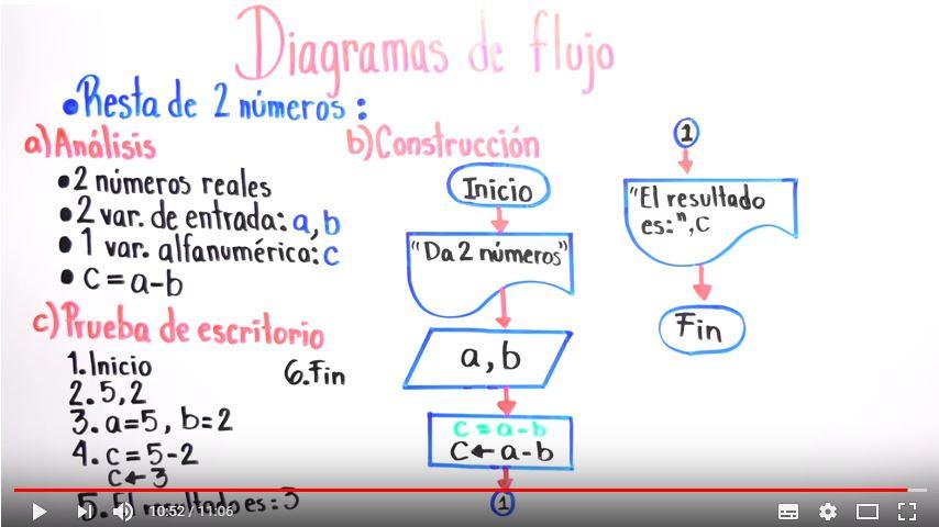 Diagrama De Flujo  Ejercicio 1  An U00e1lisis  Construcci U00f3n Y